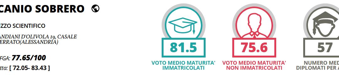 Eduscopio 2017: il Sobrero si conferma ai vertici